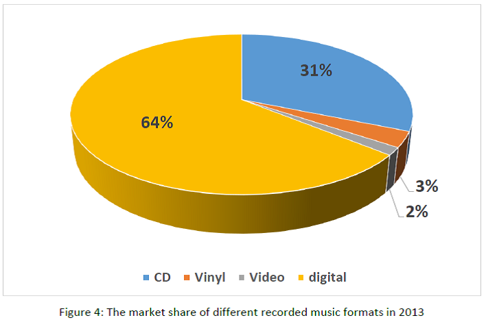 Source : https://musicbusinessresearch.wordpress.com